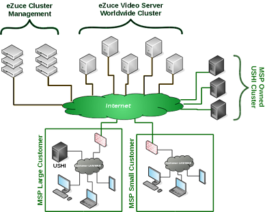 UC with video collaboration software connectivity