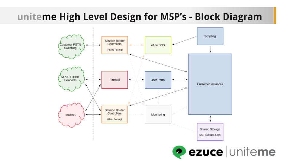 multi-tenant voice solution diagram